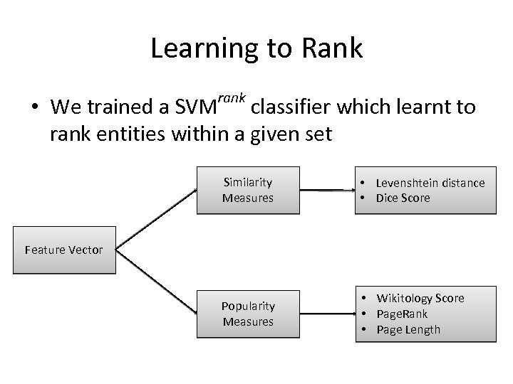Learning to Rank rank • We trained a SVM classifier which learnt to rank