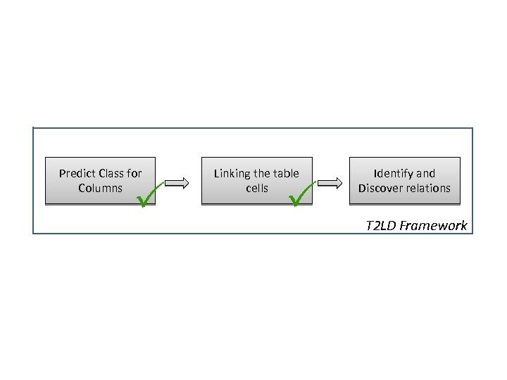 Predict Class for Columns Linking the table cells Identify and Discover relations T 2