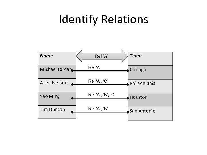 Identify Relations Name Rel 'A' Team Michael Jordan Rel 'A' Chicago Allen Iverson Rel