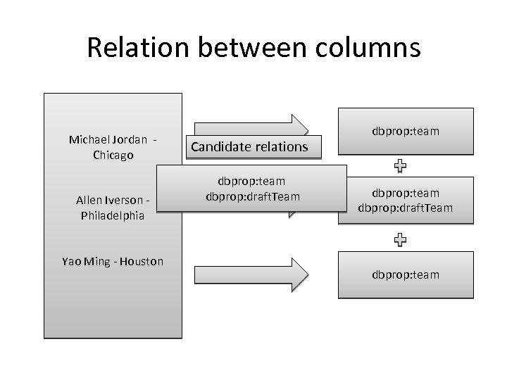 Relation between columns Michael Jordan Chicago Allen Iverson Philadelphia Yao Ming - Houston Candidate