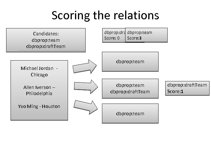 Scoring the relations Candidates: dbprop: team dbprop: draft. Team Score: 3 Score: 0 dbprop: