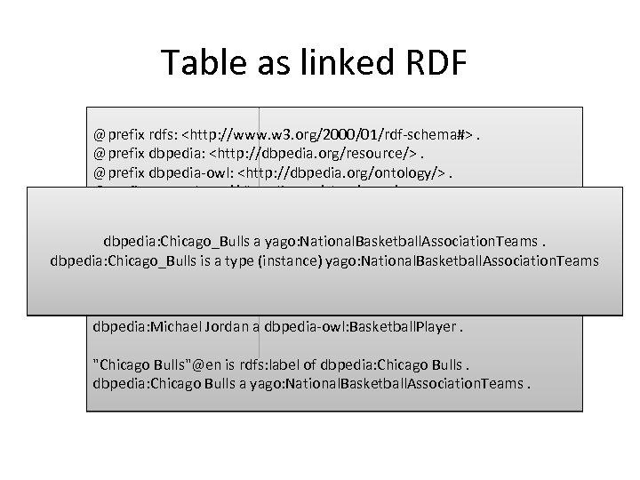 Table as linked RDF @prefix rdfs: <http: //www. w 3. org/2000/01/rdf-schema#>. @prefix dbpedia: <http: