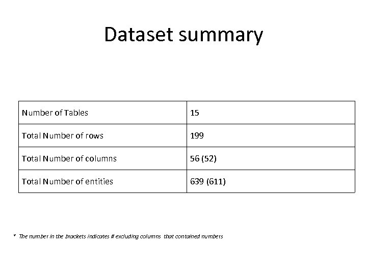 Dataset summary Number of Tables 15 Total Number of rows 199 Total Number of