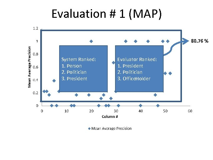 Evaluation # 1 (MAP) 80. 76 % System Ranked: 1. Person 2. Politician 3.