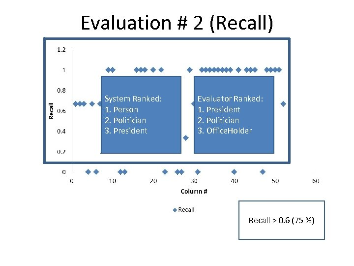 Evaluation # 2 (Recall) System Ranked: 1. Person 2. Politician 3. President Evaluator Ranked: