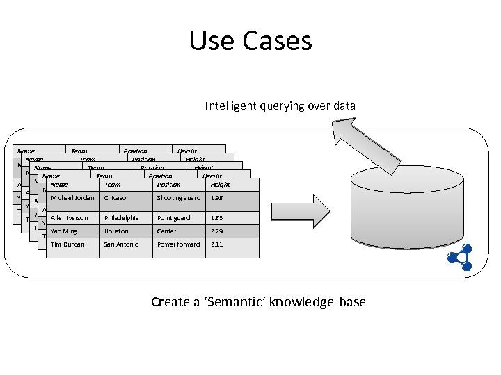 Use Cases Intelligent querying over data Name Team Position Height Michael Jordan Chicago Shooting