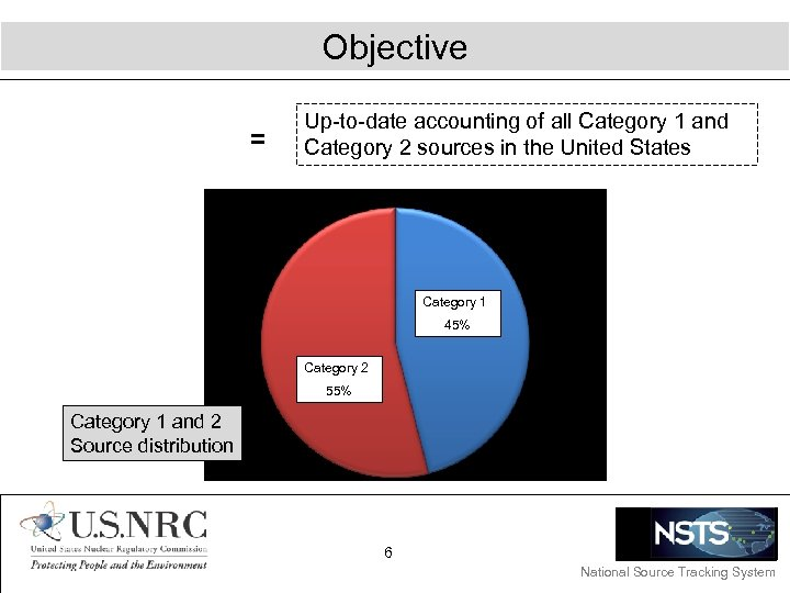 Objective = Up-to-date accounting of all Category 1 and Category 2 sources in the