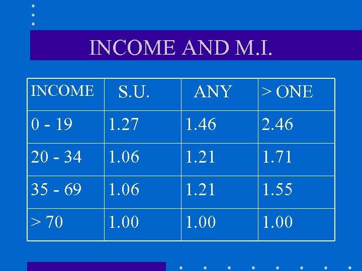 INCOME AND M. I. INCOME S. U. ANY > ONE 0 - 19 1.