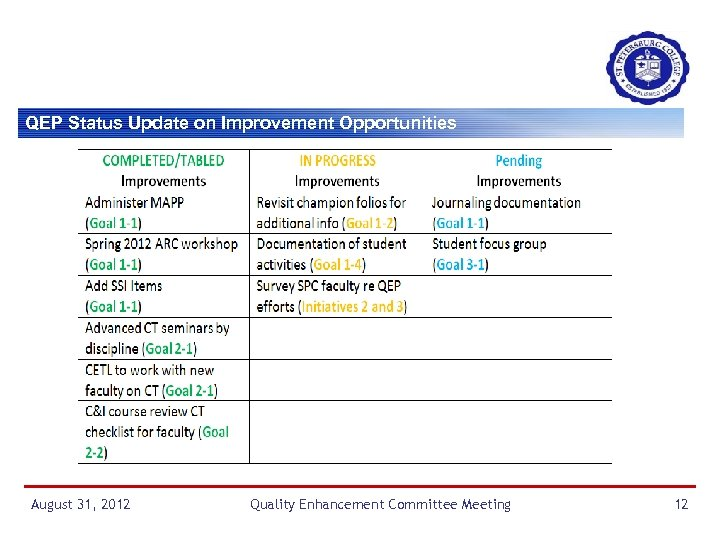QEP Status Update on Improvement Opportunities August 31, 2012 Quality Enhancement Committee Meeting 12