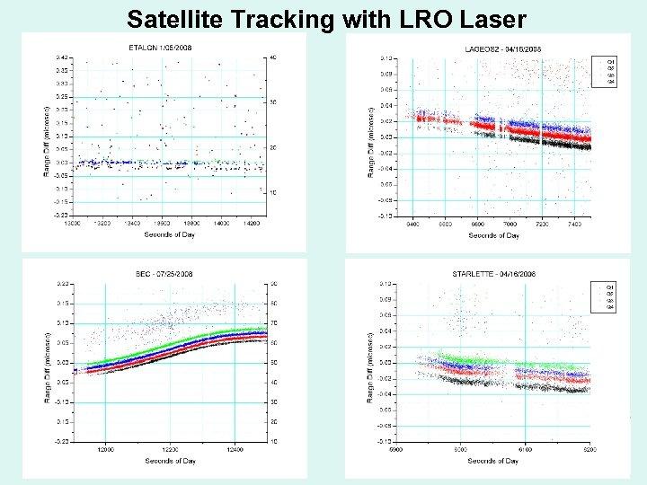 Satellite Tracking with LRO Laser