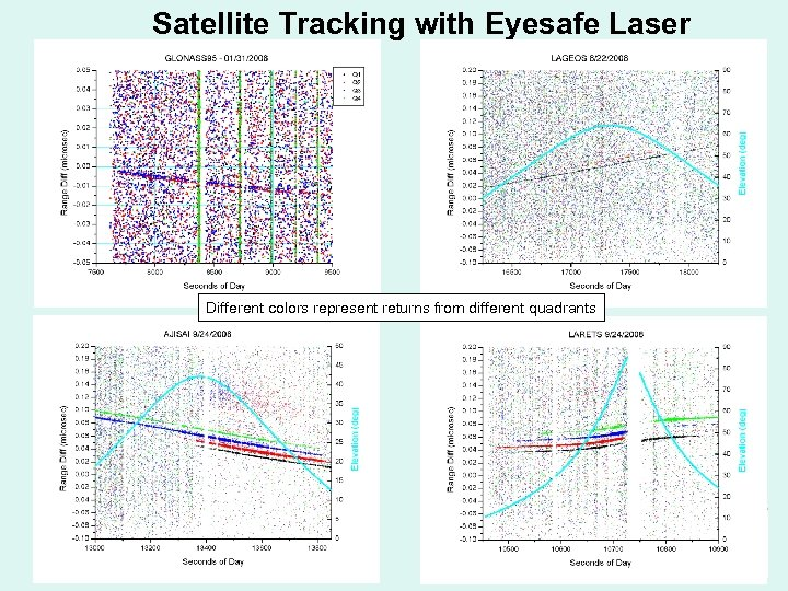Satellite Tracking with Eyesafe Laser Different colors represent returns from different quadrants
