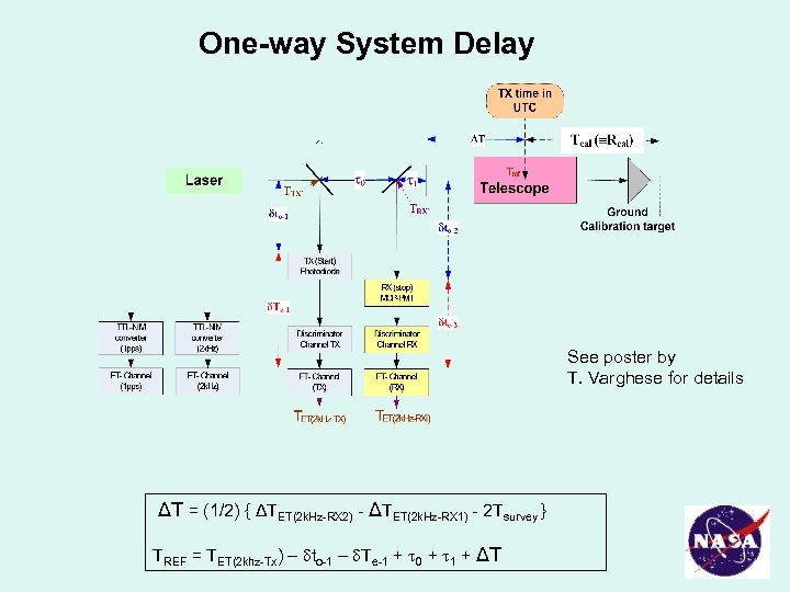 One-way System Delay See poster by T. Varghese for details ΔT = (1/2) {