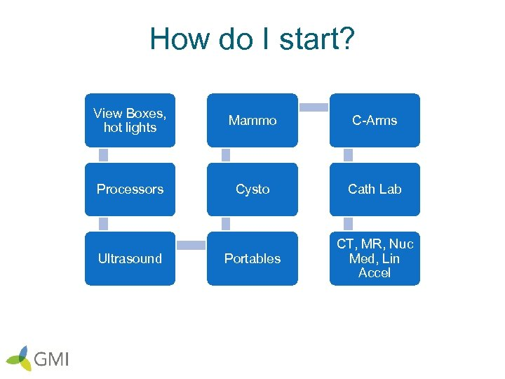 How do I start? View Boxes, hot lights Mammo C-Arms Processors Cysto Cath Lab