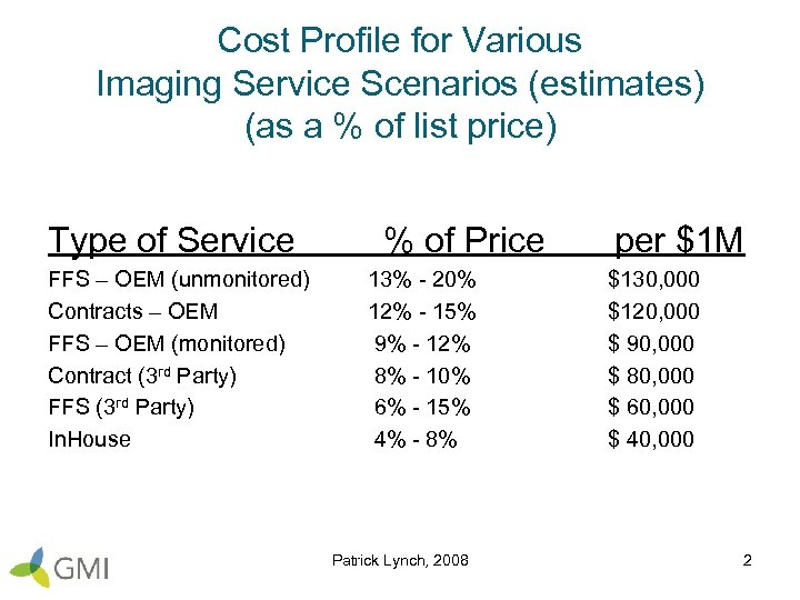 Cost Profile for Various Imaging Service Scenarios (estimates) (as a % of list price)