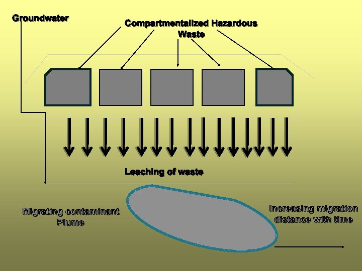 Groundwater Compartmentalized Hazardous Waste Leaching of waste Migrating contaminant Plume Increasing migration distance with