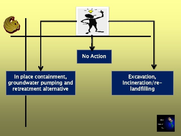 No Action In place containment, groundwater pumping and retreatment alternative Excavation, Incineration/relandfilling