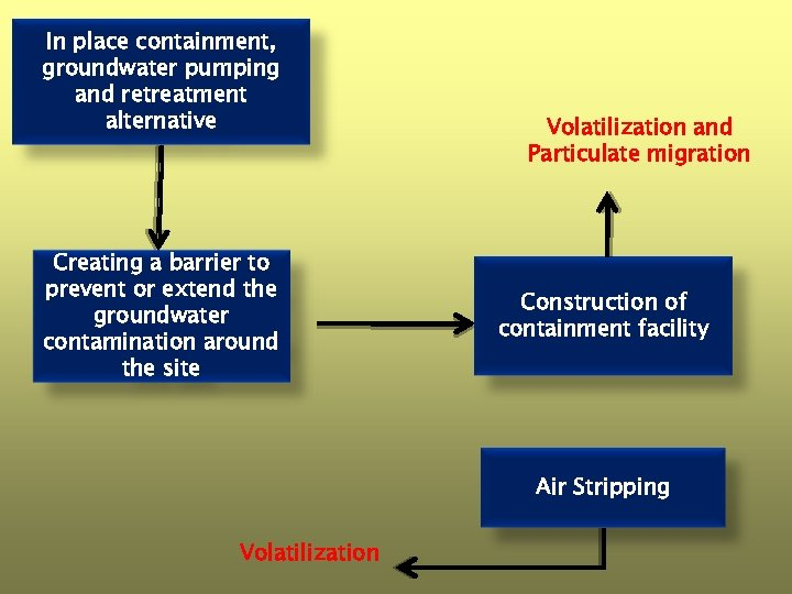 In place containment, groundwater pumping and retreatment alternative Creating a barrier to prevent or