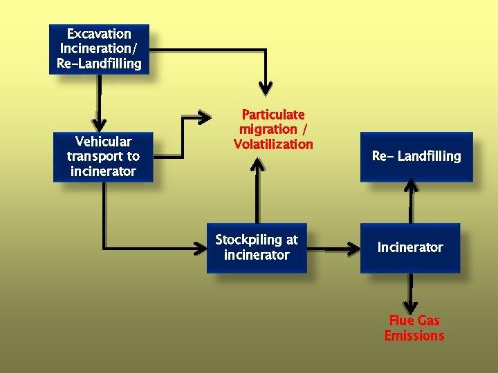 Excavation Incineration/ Re-Landfilling Vehicular transport to incinerator Particulate migration / Volatilization Stockpiling at incinerator