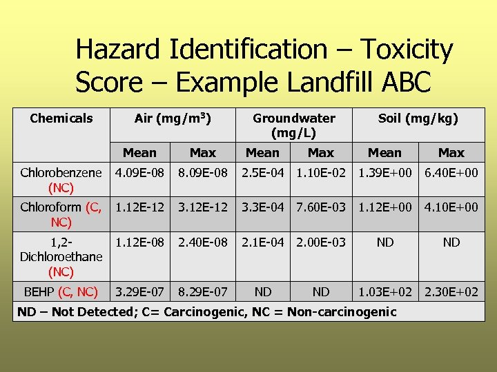 Hazard Identification – Toxicity Score – Example Landfill ABC Chemicals Air (mg/m 3) Mean