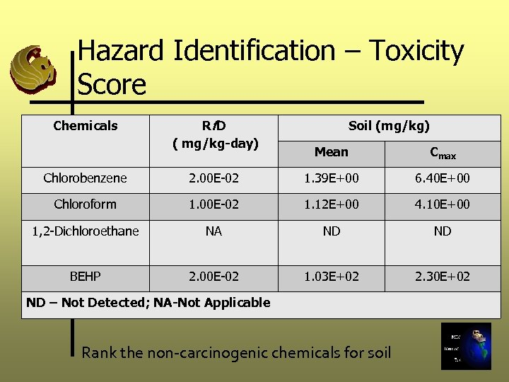 Hazard Identification – Toxicity Score Chemicals Rf D ( mg/kg-day) Soil (mg/kg) Mean Cmax