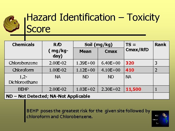 Hazard Identification – Toxicity Score Rf D ( mg/kgday) Mean Cmax Chlorobenzene 2. 00