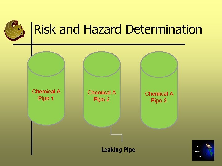 Risk and Hazard Determination Chemical A Pipe 1 Chemical A Pipe 2 Leaking Pipe