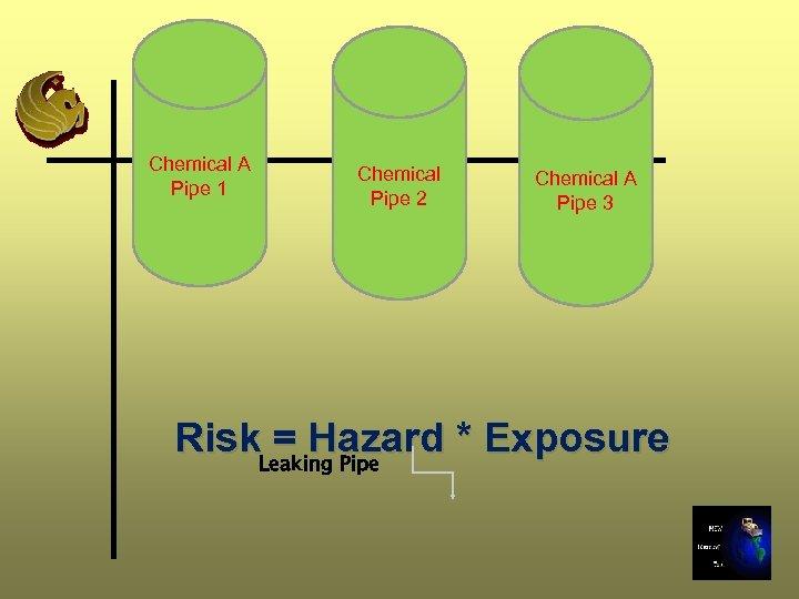 Chemical A Pipe 1 Chemical Pipe 2 Chemical A Pipe 3 Risk. Leaking Pipe