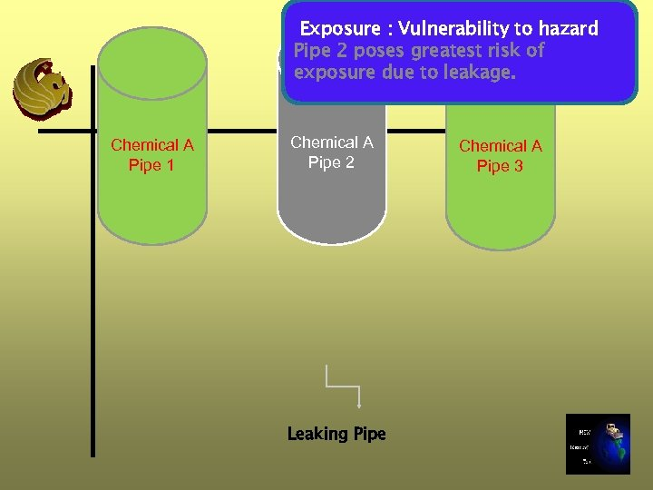 Exposure : Vulnerability to hazard Pipe 2 poses greatest risk of exposure due to