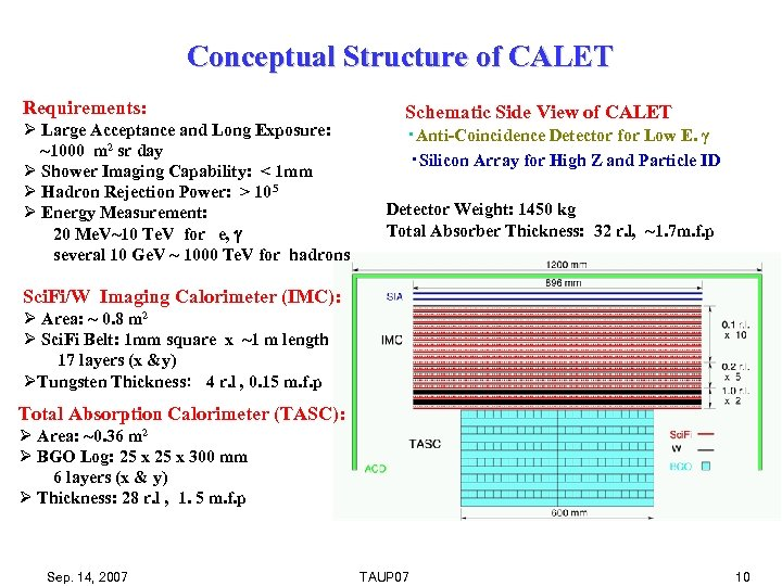 Conceptual Structure of CALET Requirements: Ø Large Acceptance and Long Exposure: ~1000 m 2