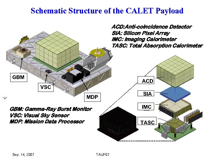 Schematic Structure of the CALET Payload ACD: Anti-coincidence Detector SIA: Silicon Pixel Array IMC: