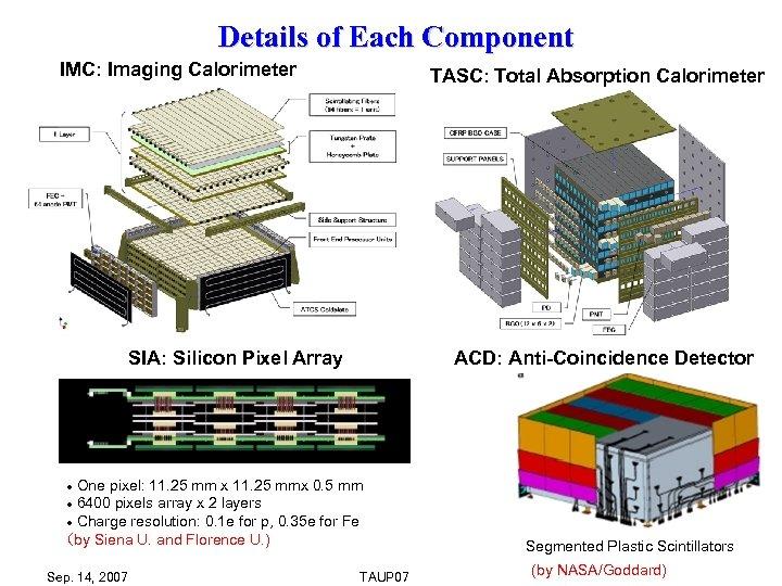 Details of Each Component IMC: Imaging Calorimeter TASC: Total Absorption Calorimeter ACD: Anti-Coincidence Detector