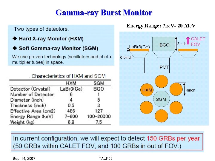 Gamma-ray Burst Monitor Energy Range: 7 ke. V- 20 Me. V Sep. 14, 2007
