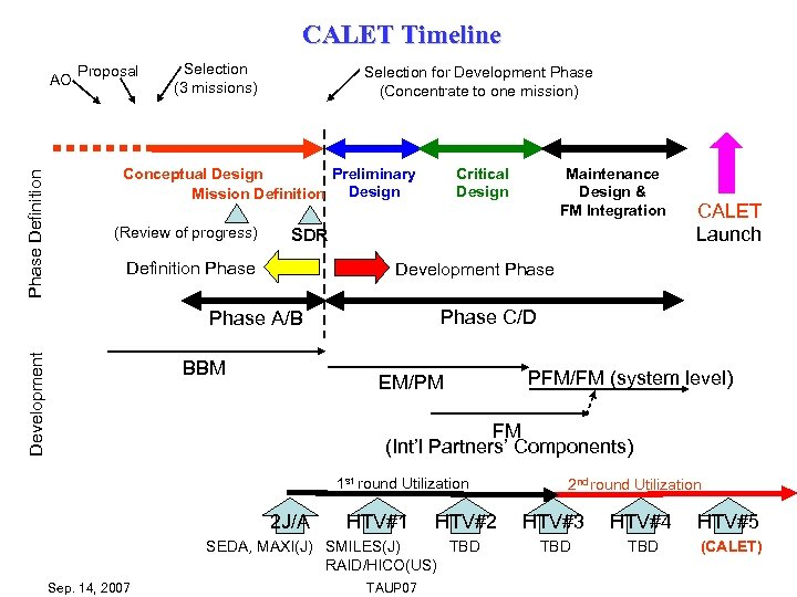 CALET Timeline Phase Definition AO Proposal Selection (3 missions) Selection for Development Phase (Concentrate