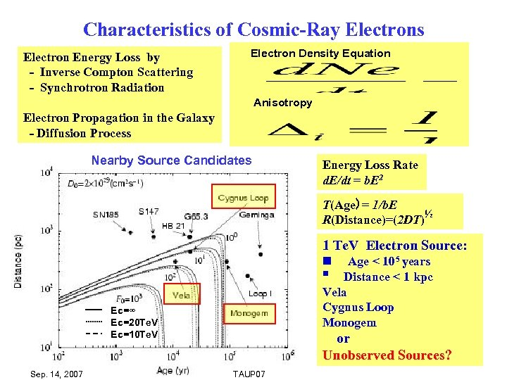 Characteristics of Cosmic-Ray Electrons Electron Energy Loss by - Inverse Compton Scattering - Synchrotron