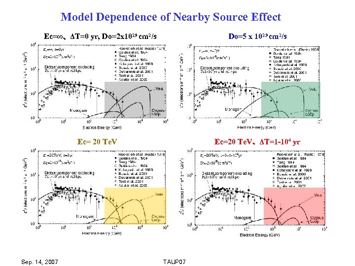 Model Dependence of Nearby Source Effect Ec=∞、 ΔT=0 yr, Do=2 x 1029 cm 2/s