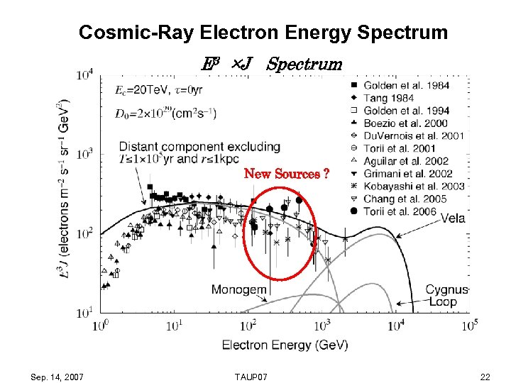 Cosmic-Ray Electron Energy Spectrum E 3 ×J  Spectrum The number of electron candidates = 84