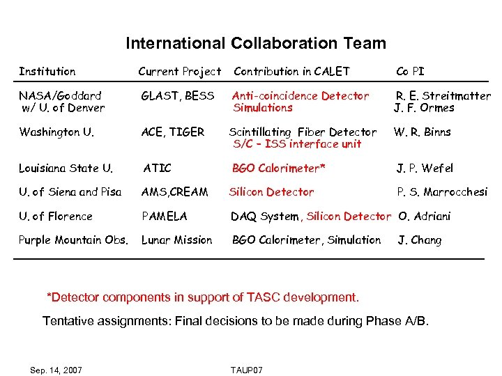 International Collaboration Team Institution Current Project Contribution in CALET Co PI NASA/Goddard w/ U.