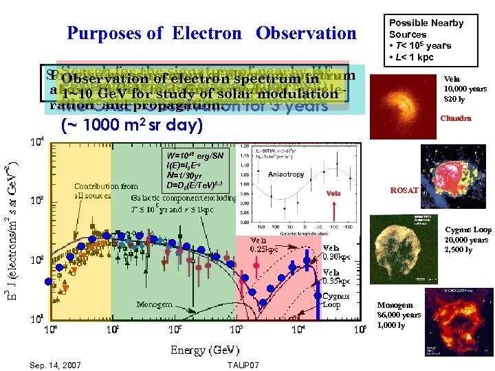 Purposes of Electron Observation Search for the signature of nearby flux Search for anisotropy in