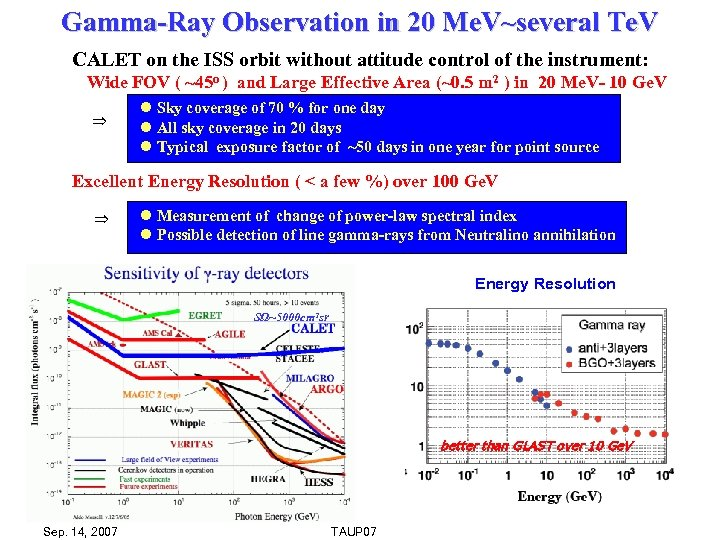 Gamma-Ray Observation in 20 Me. V~several Te. V CALET on the ISS orbit without
