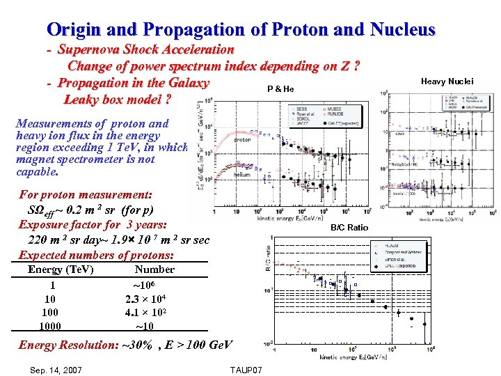 Origin and Propagation of Proton and Nucleus - Supernova Shock Acceleration Change of power