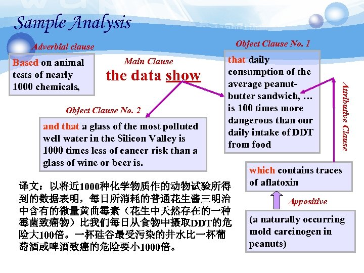 Sample Analysis Object Clause No. 1 Adverbial clause Main Clause the data show Object