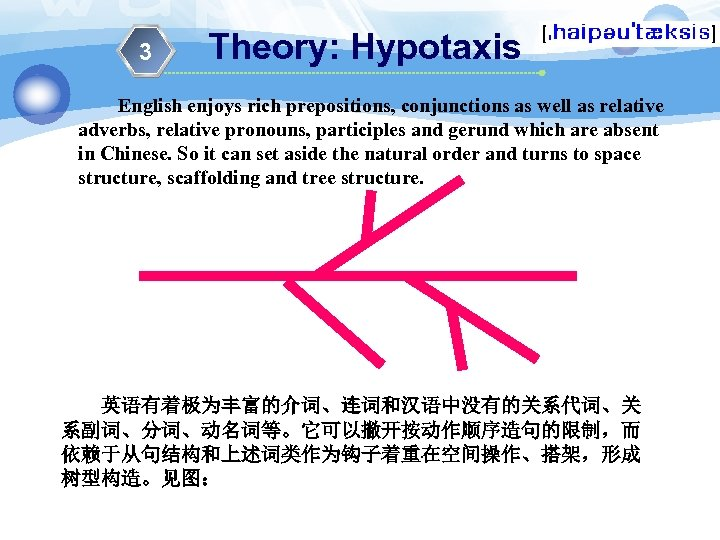 3 Theory: Hypotaxis English enjoys rich prepositions, conjunctions as well as relative adverbs, relative