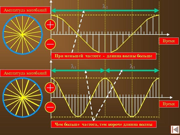 l 2 Амплитуда колебаний Время При меньшей частоте - длинна волны больше l 1