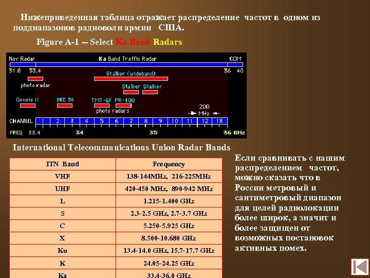 Нижеприведенная таблица отражает распределение частот в одном из поддиапазонов радиоволн армии США. Figure A-1