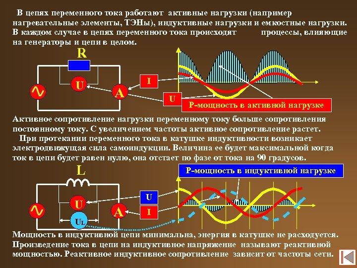 В цепях переменного тока работают активные нагрузки (например нагревательные элементы, ТЭНы), индуктивные нагрузки и