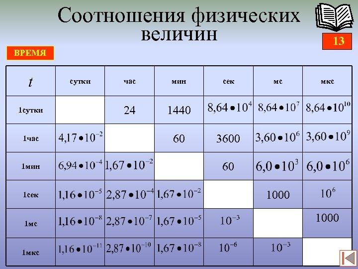 Соотношения физических величин 13 ВРЕМЯ t 1 сутки 1 час 1 мин 1 сек