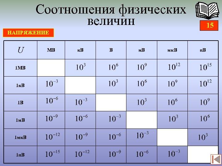 Соотношения физических величин 15 НАПРЯЖЕНИЕ U 1 МВ 1 к. В 1 В 1