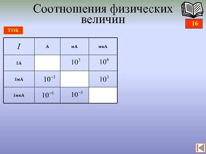 Соотношения физических величин ТОК I 1 А 1 мк. А А мк. А 16