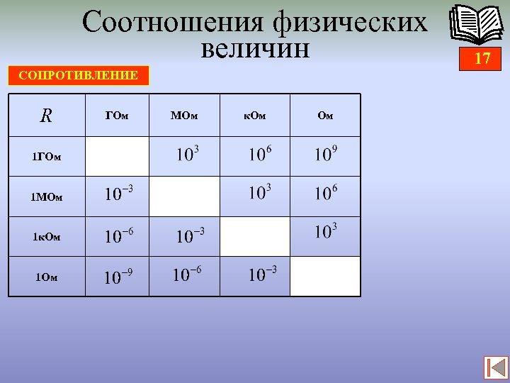 Соотношения физических величин СОПРОТИВЛЕНИЕ R 1 ГОм 1 МОм 1 к. Ом 1 Ом