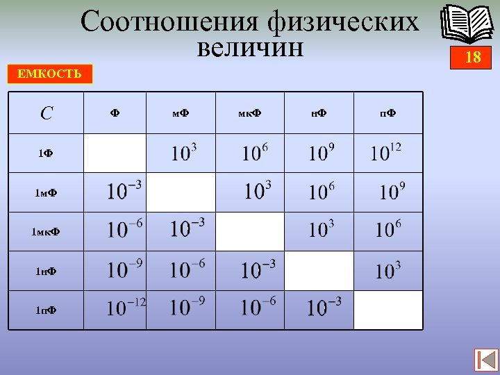 Соотношения физических величин ЕМКОСТЬ С 1 Ф 1 мк. Ф 1 н. Ф 1